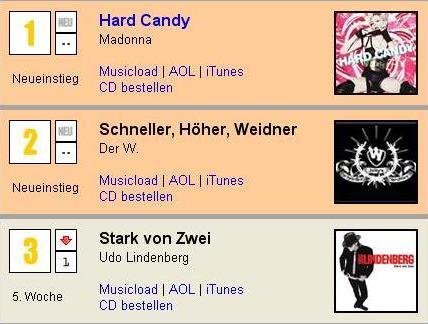 Der W in den Charts